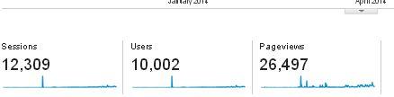 10000 Unique Vistors