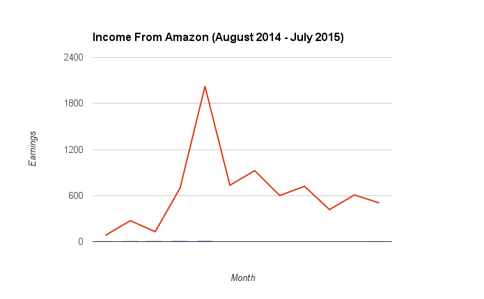 Monthly Amazon Associates Income graph