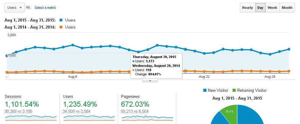 Blog Traffic Report August 2015 VS August 2014
