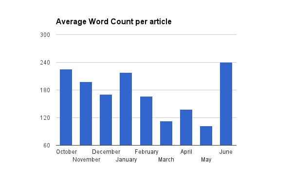 Length of the average dissertation
