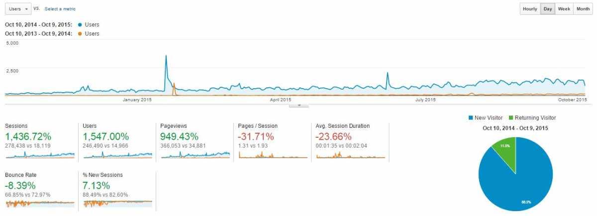 Blog traffic - first year vs second year (Data source: Google Analytics)