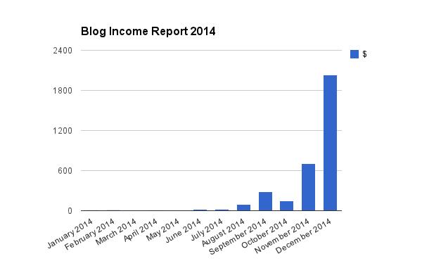 Blog Income Report 2014