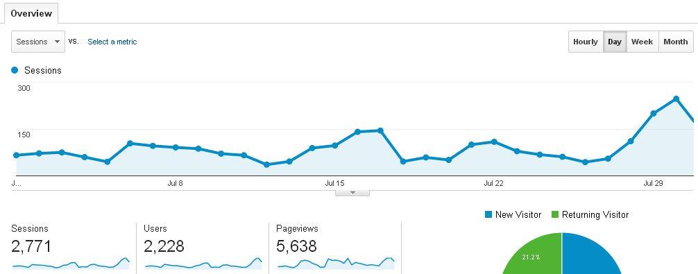 My Blog stats July 2014