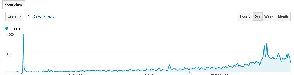 Blog Traffic 2014 daily