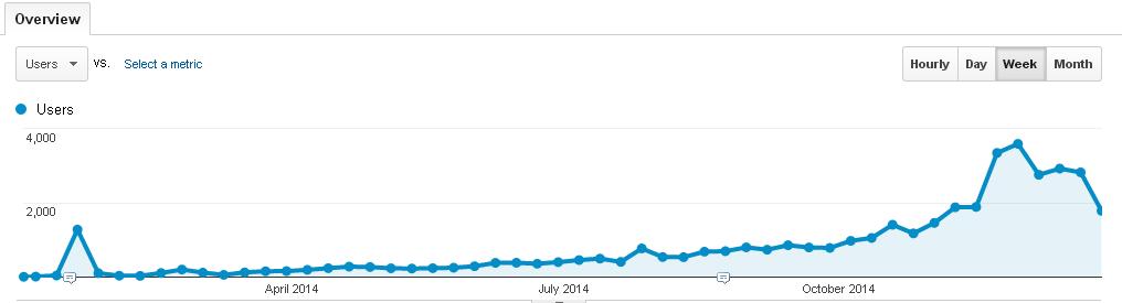 Blog Traffic 2014 Weekly