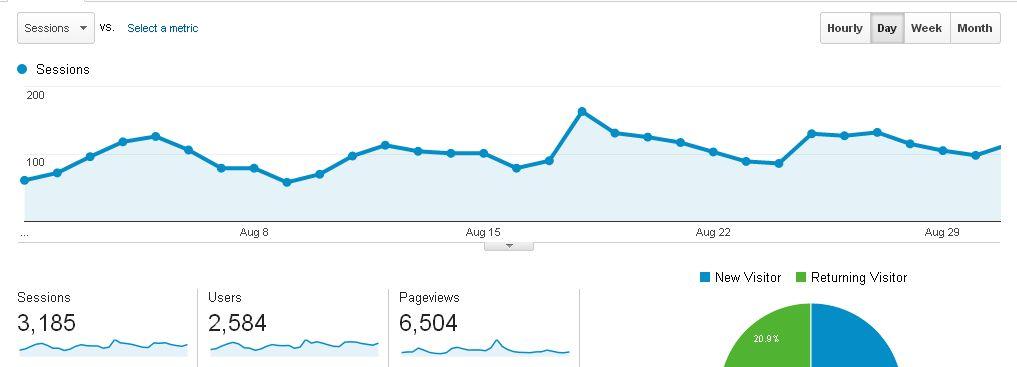 Blog Traffic Report August