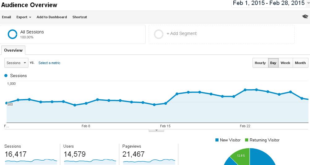 Blog Traffic February 2015