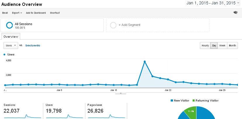 Blog Traffic January 2015