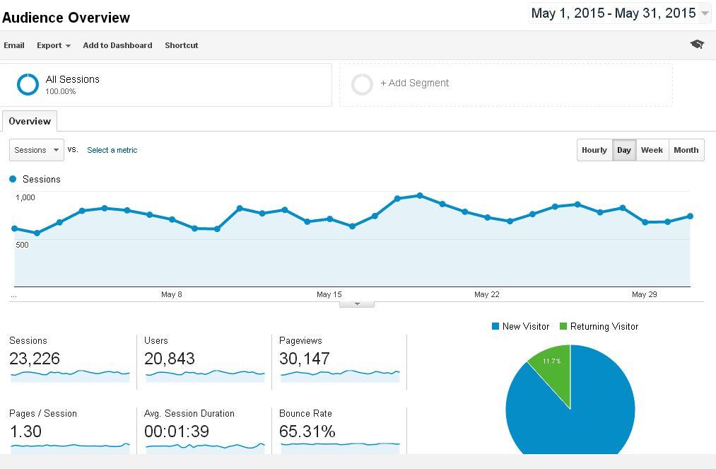 Blog Traffic Report May 2015