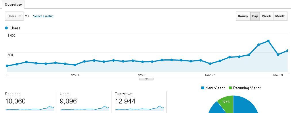 Blog Traffic November 2014