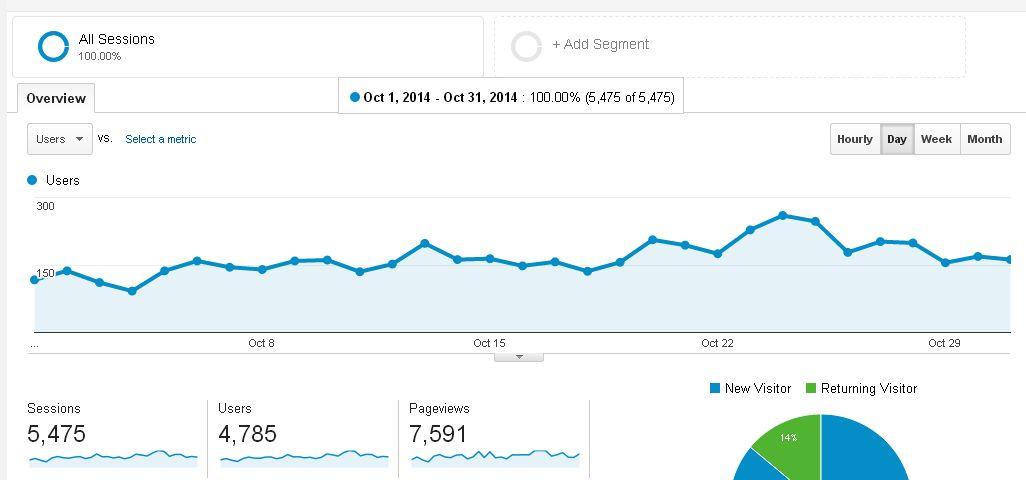 Blog traffic October 2014