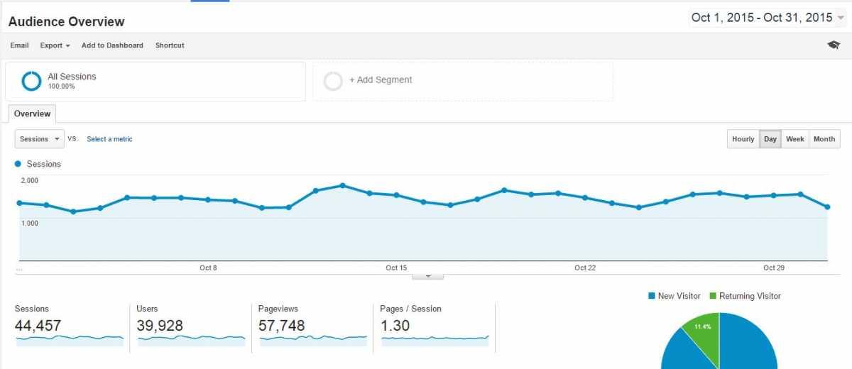 Blog Traffic October 2015