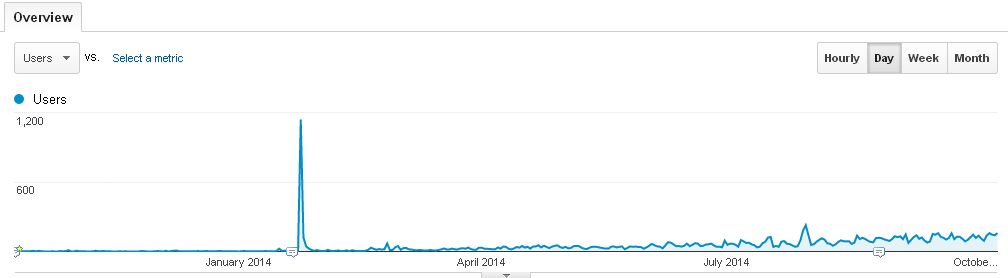One year of blog stats (daily)