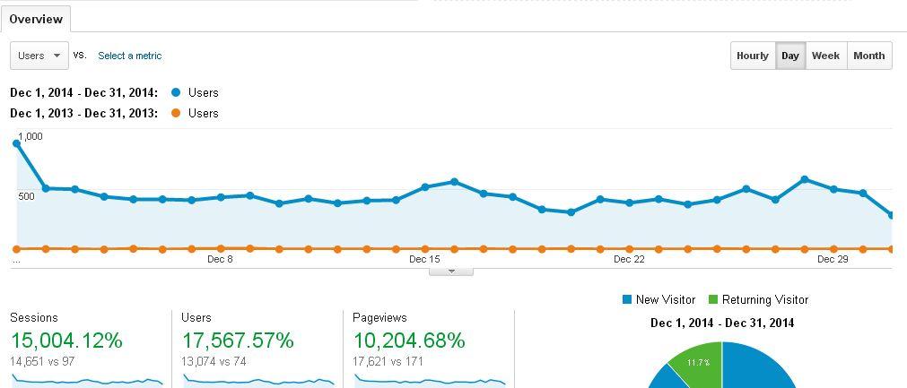 Blog Traffic Report: December 2014 vs December 2013