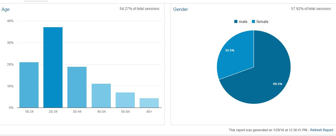 Demographics: Age & Gender (Data source: Google Analytics)