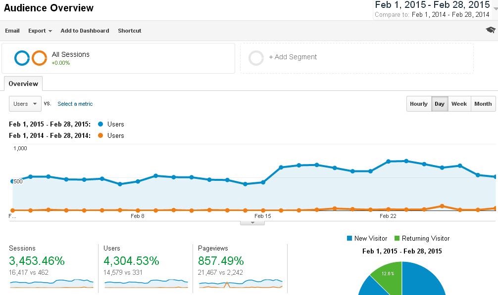 Blog Traffic Report: February 2015 vs February 2014