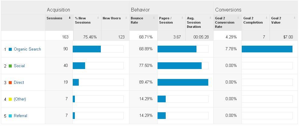 Google Analytics Traffic Source Goal Values