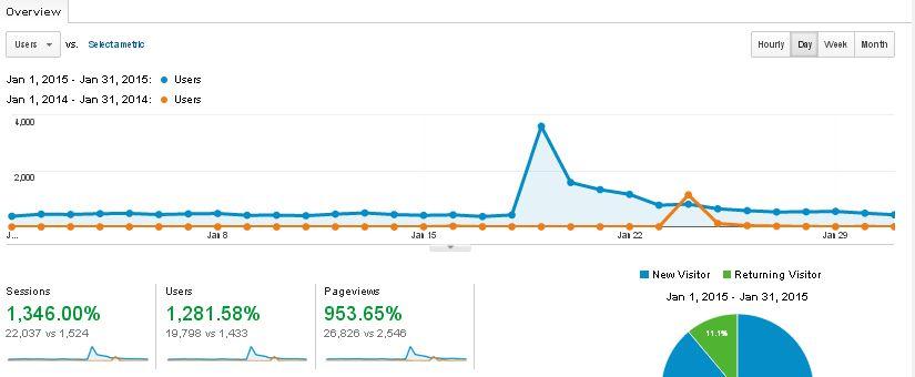 Blog Traffic Report: January 2015 vs January 2014