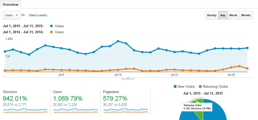 Blog traffic report: July 2015 vs July 2014