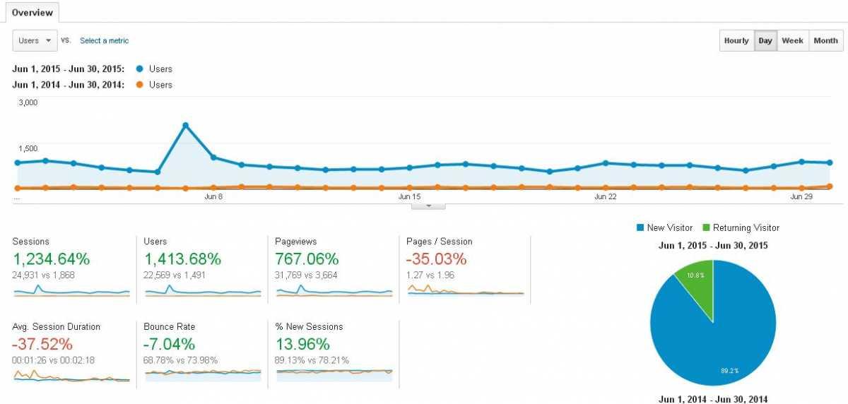 Blog Traffic Report: June 2015 vs June 2014 (Data source: Google Analytics)