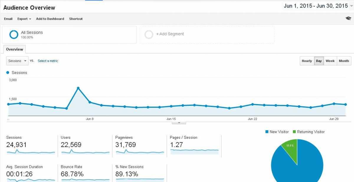 Blog Traffic Report June 2015 Source: Google Analytics