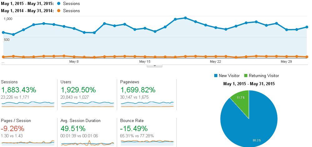 Blog Traffic Report: May 2015 vs May 2014 (Data source: Google Analytics)