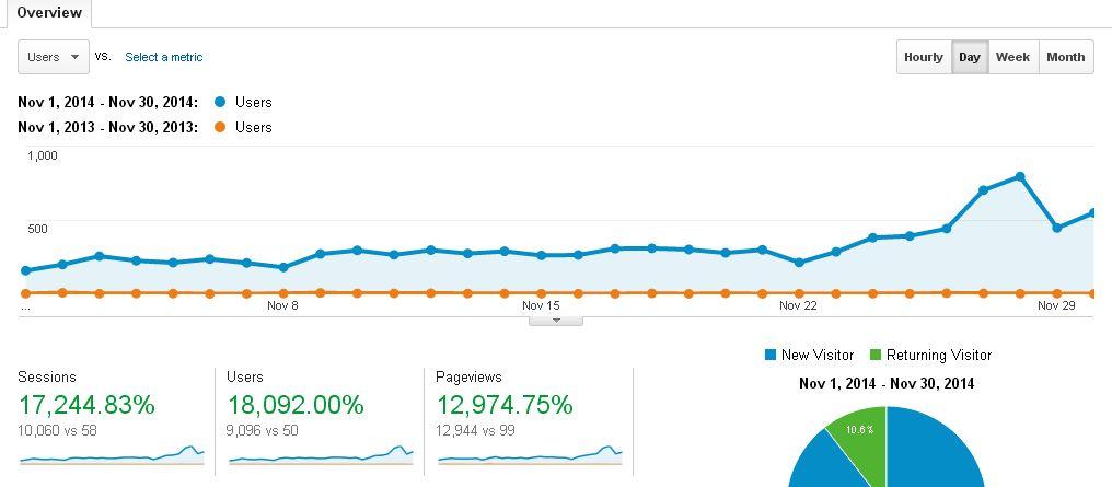 Blog Traffic Report (November 2013 VS November 2014)