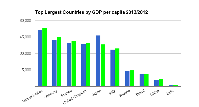 Top Largest countries by GDP per Capita